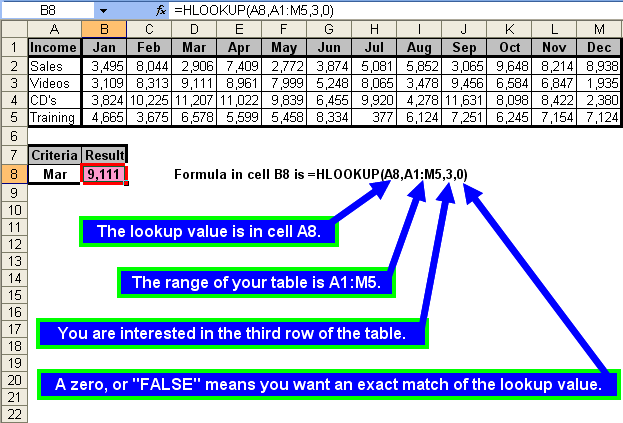 Tom S Tutorials For Excel The Hlookup Function